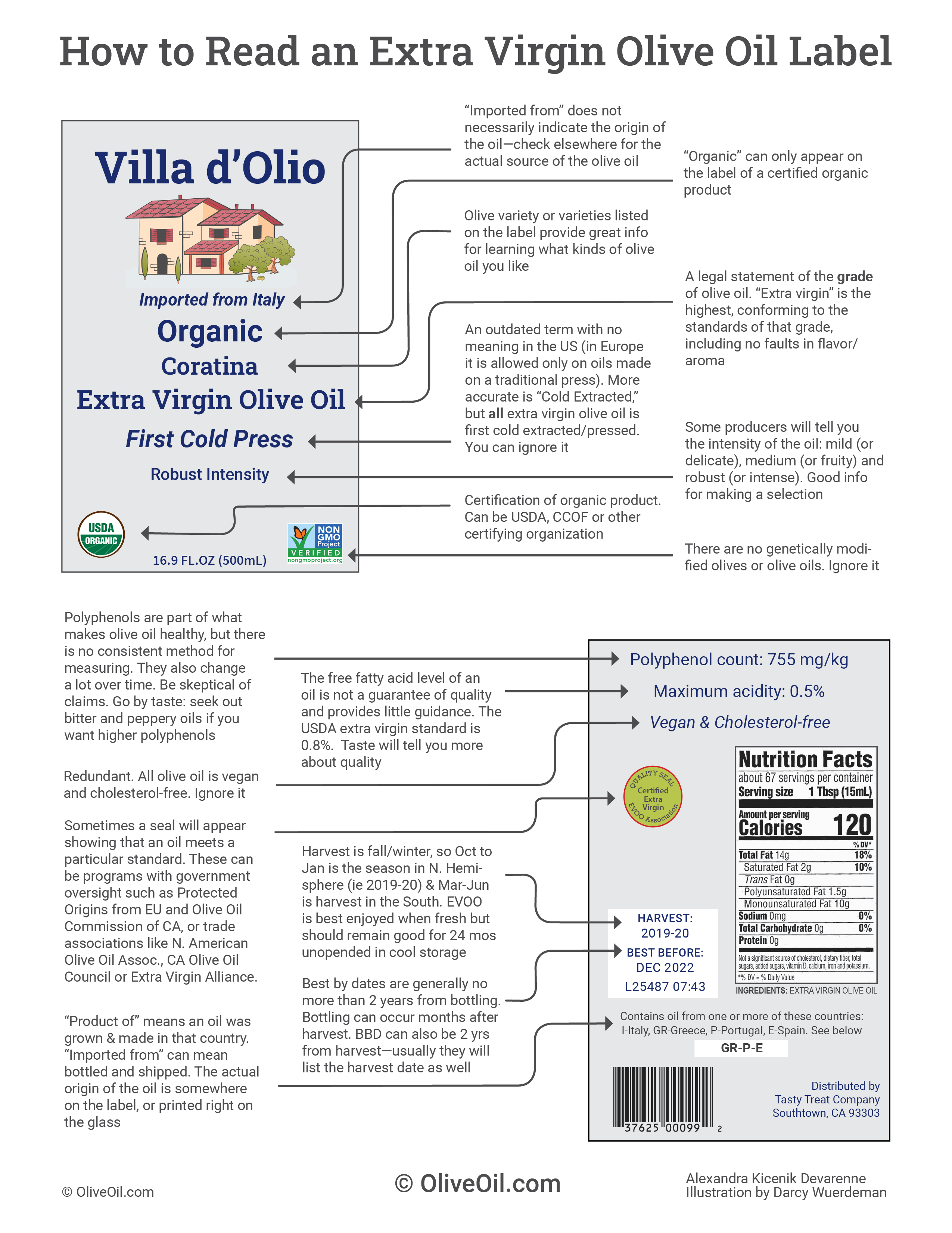 How to read an extra virgin olive oil label infographic